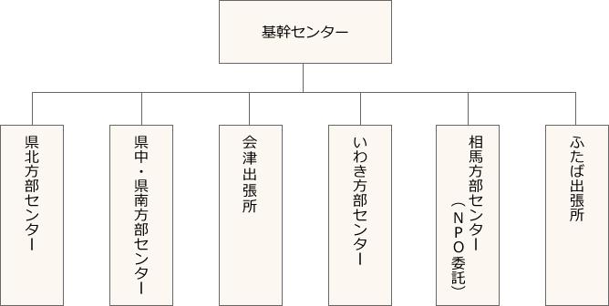 業務委託 福島